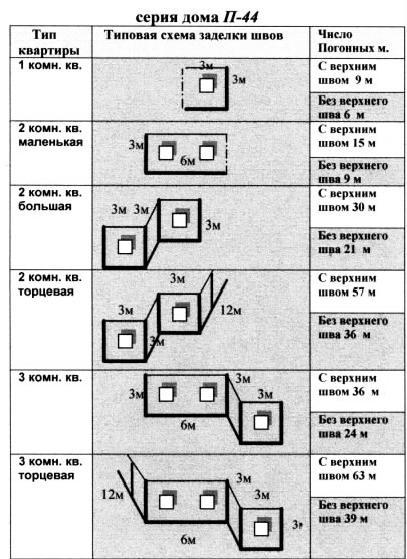 типовая схема заделки швов